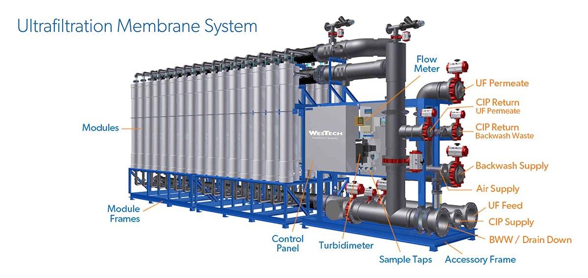 Membrane system skid rendering